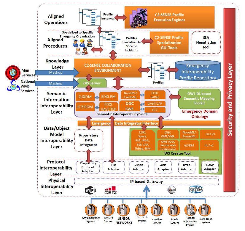 C2-SENSE_Framework