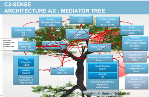 Mediator_tree